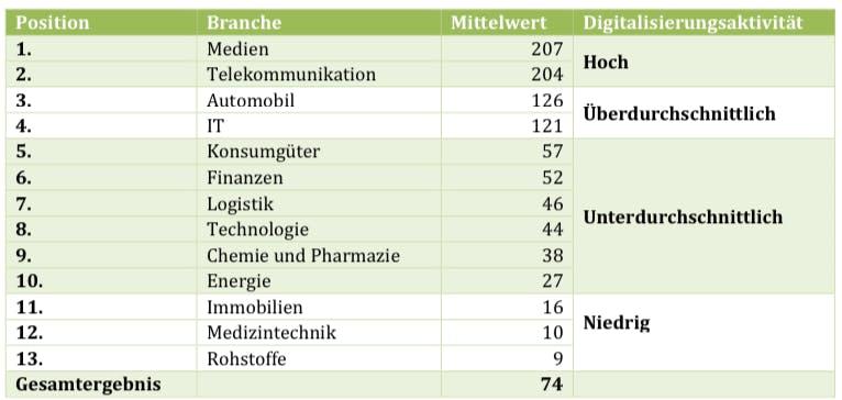 Branchen-Ranking (Grafik: HTW)