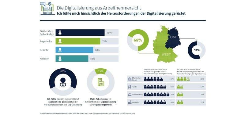 Digitalisierung aus Arbeitnehmersicht (Grafik: Wer liefert was/Kantar-Emnid)