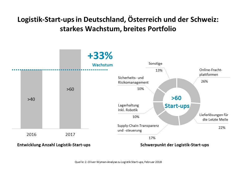 Logistik-Startups im deutschsprachigen Raum (Grafik: Oliver Wyman)