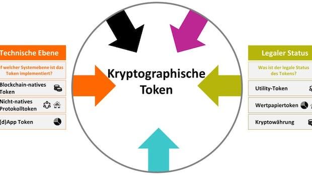 ICO bewerten: Dieses Framework gibt Orientierung im Token-Dschungel