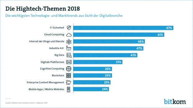 Der Bitkom hat anhand seiner Umfrage ein Ranking der Hightech-Themen für die Digitalwirtschaft aufgestellt. Die Blockchain schafft es auf Platz 8 erstmals mit in die Liste. (Grafik: Bitkom)