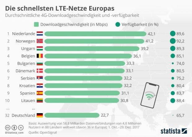 Lte Netzabdeckung Karte.Die Schnellsten Lte Netze In Europa Deutschland Nicht Mal