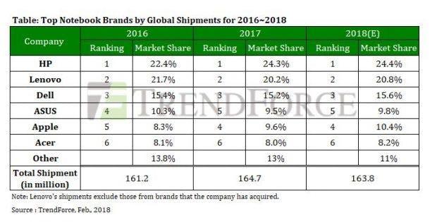 Apple steht jetzt auf Platz vier bei den Notebook-Verkäufen. (Grafik: Trendforce)