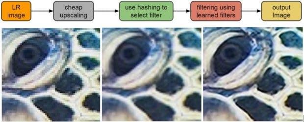 RAISR: Google bringt Upsampling auf Pixel 2. (Bild:Google)