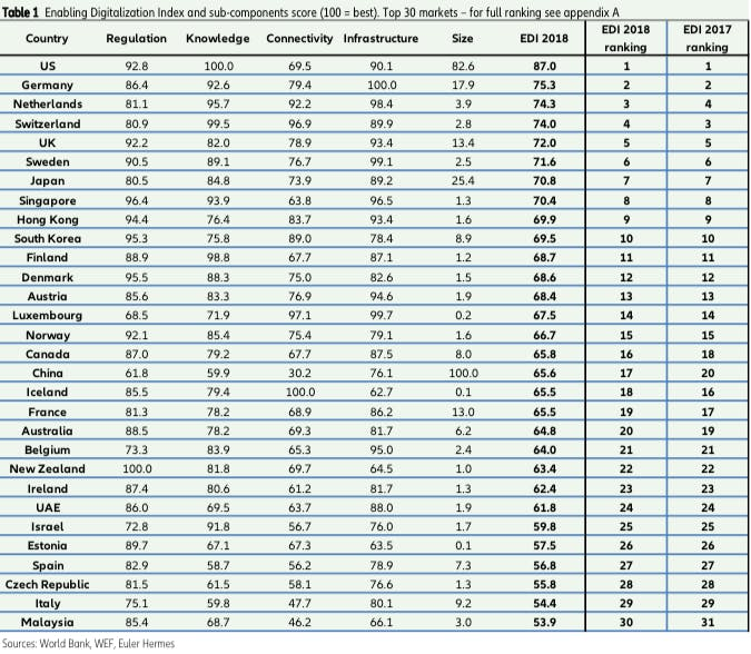 Länder-Ranking im Überblick (Tabelle: Enabling-Digitalization-Index/Euler-Hermes)