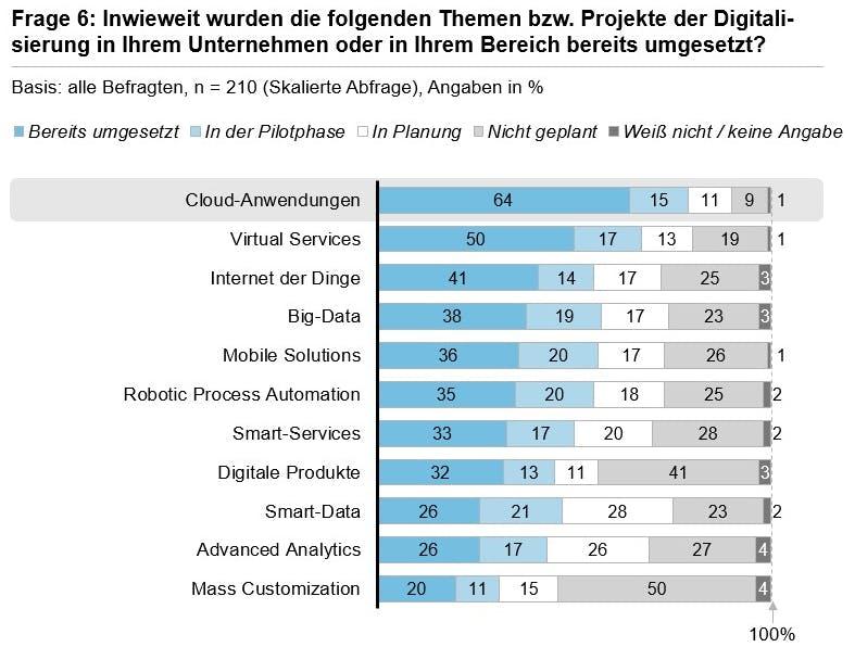 In Unternehmen bereits umgesetzte Themen und Projekte. (Grafik: Horváth & Partners)