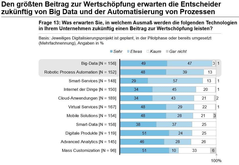 Beitrag von Technologien zur Wertschöpfung (Grafik: Horváth & Partners)