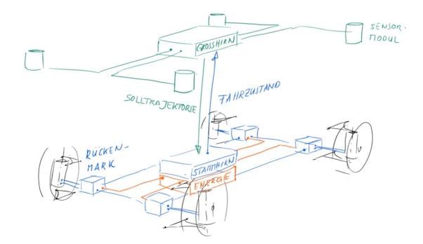 Autonomes Elektroauto aus Deutschland: Das steckt hinter dem Uni-Projekt Unicaragil