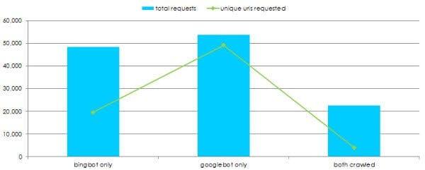 Anzahl aufgerufener URLs