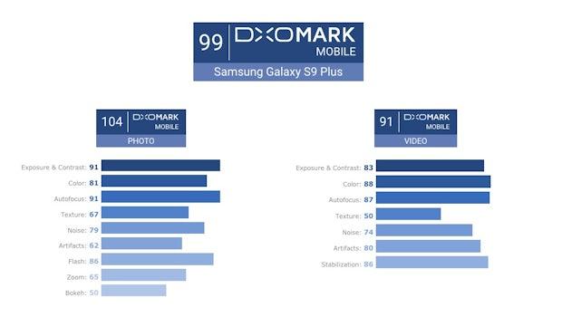 Das Samsung Galaxy s9 Plus erklimmt mit 99 Punkten das DXOMark-Siegertreppchen. (Screenshot: DXOMark)