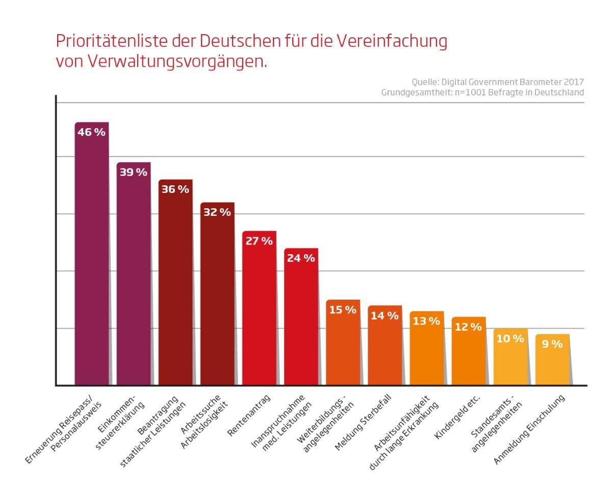 Prioritätenliste der Deutschen für die Vereinfachung von Verwaltungsvorgängen (Grafik: Sopra Steria)