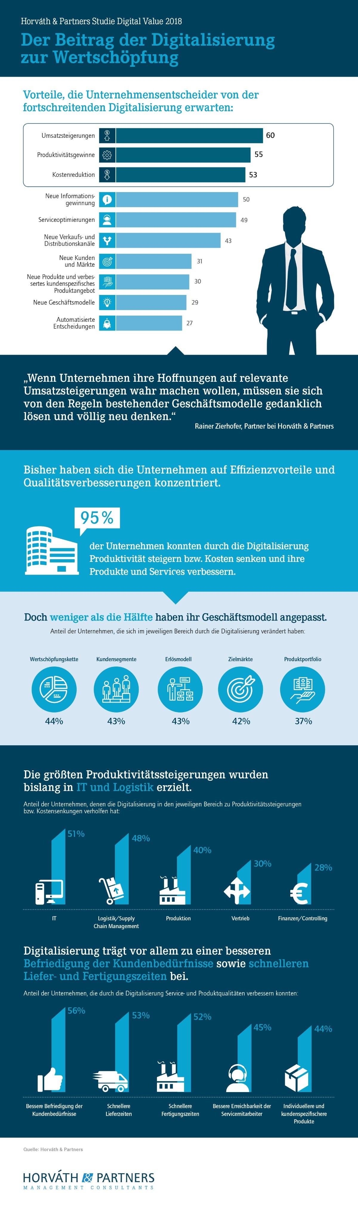 Der Beitrag der Digitalisierung zur Wertschöpfung (Grafik: Horváth & Partners)