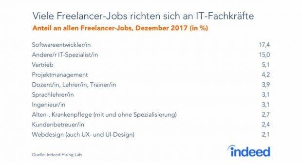 Freiberufler Job Schlampe Lehrer-Pornos