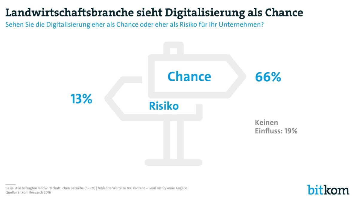 Sehen Sie die Digitalisierung eher als Chance oder eher als Risiko für Ihr Unternehmen? (Grafik: Bitkom)