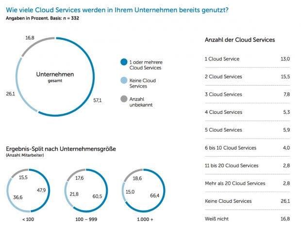 """Die Studie zeigt, dass knapp 17 Prozent der Befragten keinen Überblick darüber haben, wie viele Cloud-Services im Unternehmen eingesetzt werden. (Screenshot: Studie """"Cloud-Migration 2018"""")"""