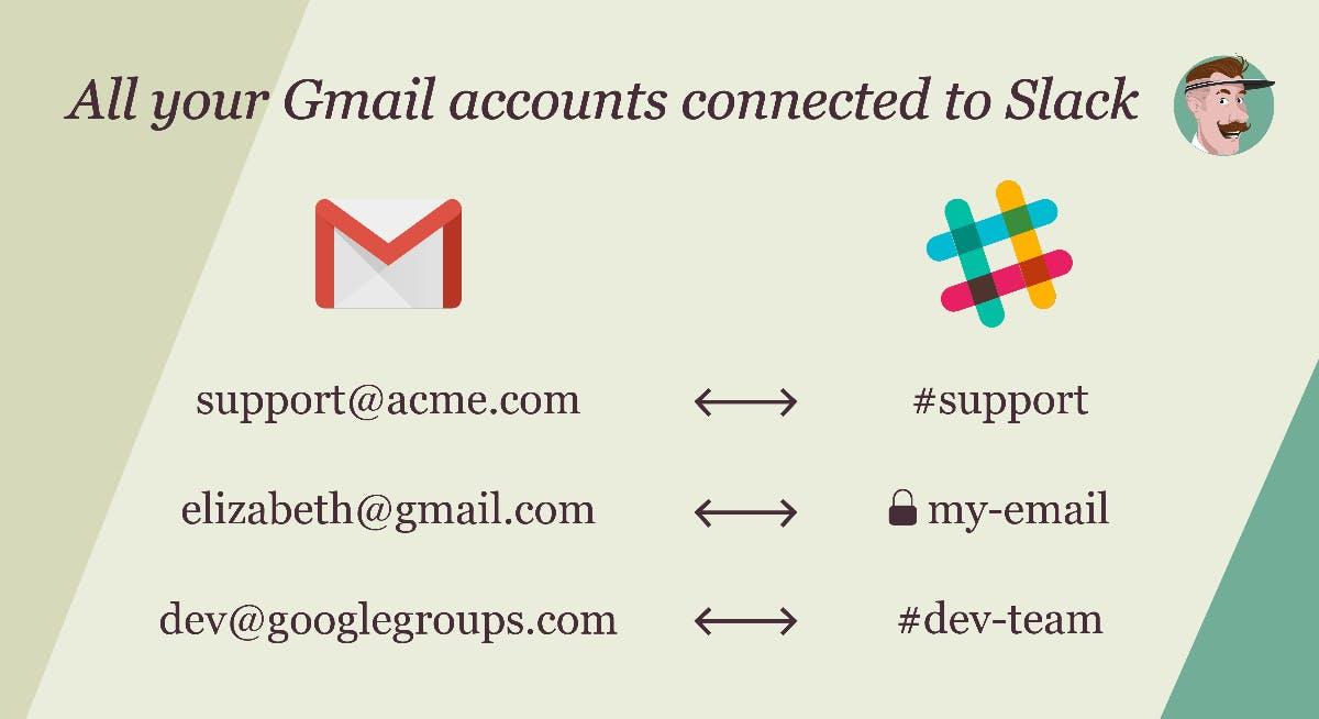 E-Mails in Slack beantworten: Mailclark integriert dein Postfach