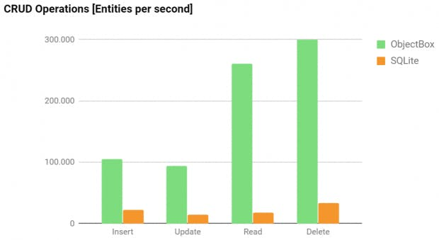 Das Ergebnis der Open-Source-Benchmarking-App von Objectbox. (Grafik: Objectbox)