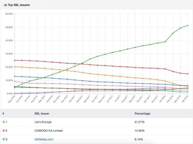 Let's Encrypt führt die Nettrack-Statistik an, darauf folgen Comodo und Godaddy. (Screenshot: Nettrack)