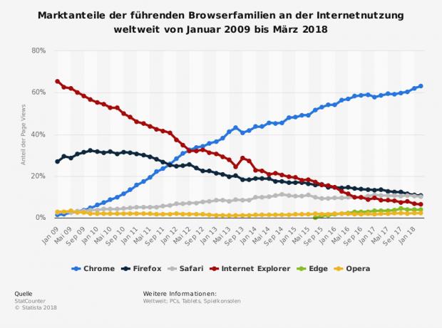 """Marktanteile der führenden Webbrowser. Google Chrome überholt sie alle. (Grafik: <a href=""""https://de.statista.com/statistik/daten/studie/157944/umfrage/marktanteile-der-browser-bei-der-internetnutzung-weltweit-seit-2009/"""">Statista</a>)"""