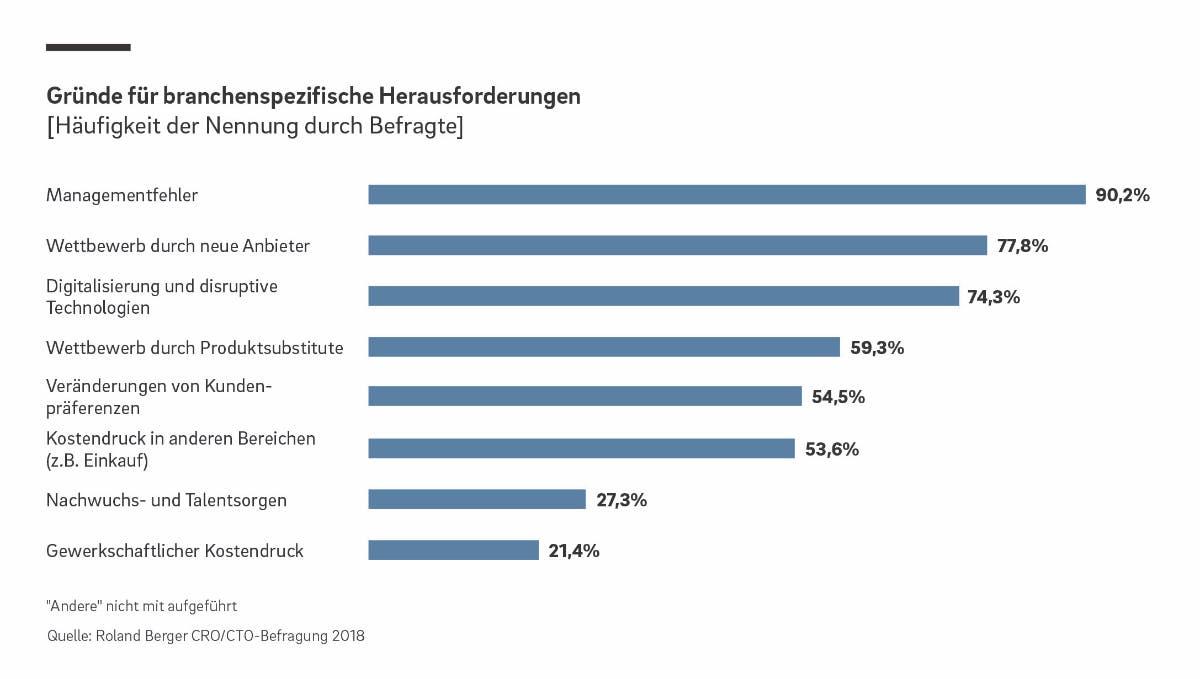 Gründe für branchenspezifische Herausforderungen (Grafik: Roland Berger)