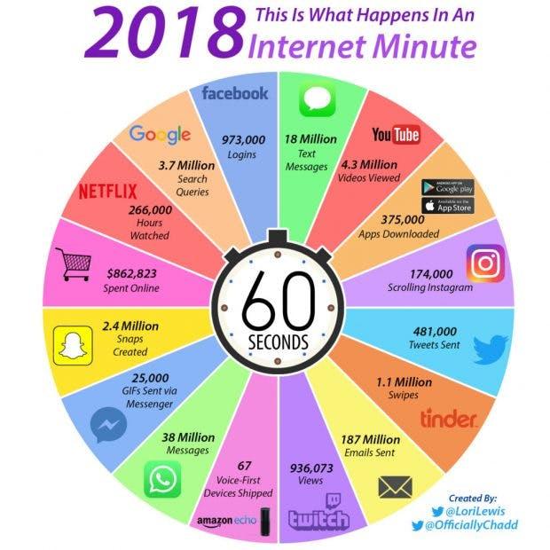 Infografik: Was passiert in einer Internet-Minute
