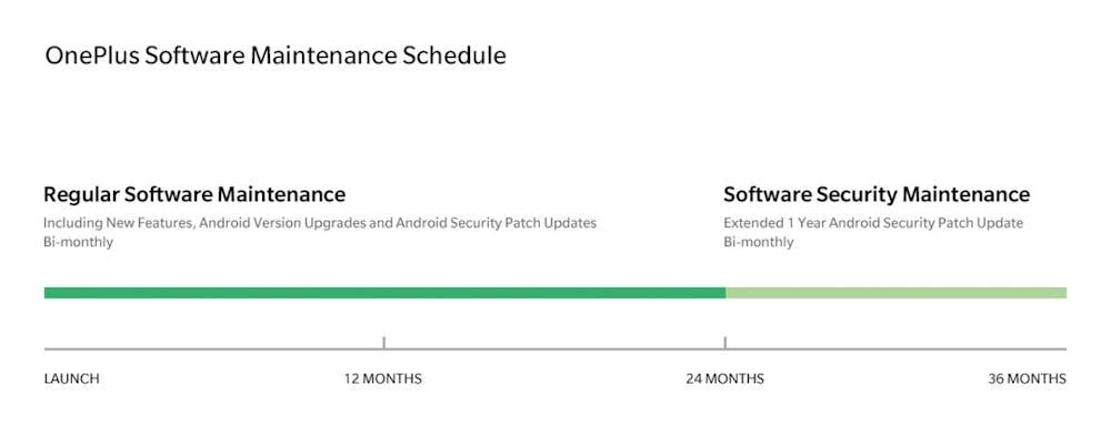 Oneplus verspricht zwei Jahre Android-Updates für alle Modelle ab dem Oneplus 3. (Grafik: Oneplus)