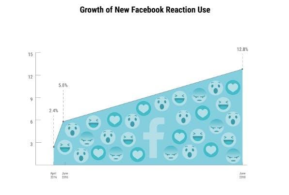 Nutzungsanstieg der Facebook-Reaktionen