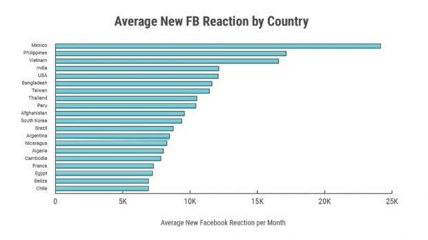 Facebook-Reaktionen nach Ländern