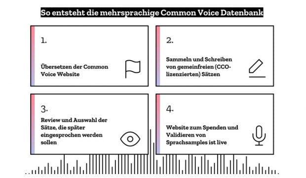 Common Voice: Mozilla sucht deutschsprachige Unterstützer. (Grafik: Mozilla)