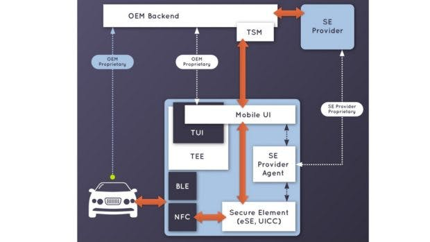 Der Digital Key erfordert neben NFC auch Secure-Elements auf dem Smartphones. Der OEM integriert die Lösung in sein eigenes Backend. (Screenshot: CCC)
