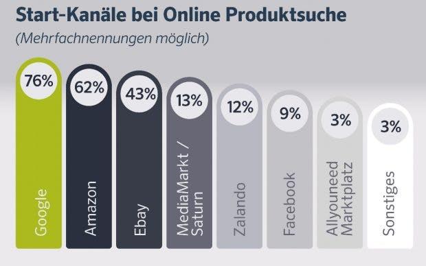E Commerce Studie Zwei Drittel Der Kunden Sind Untreu