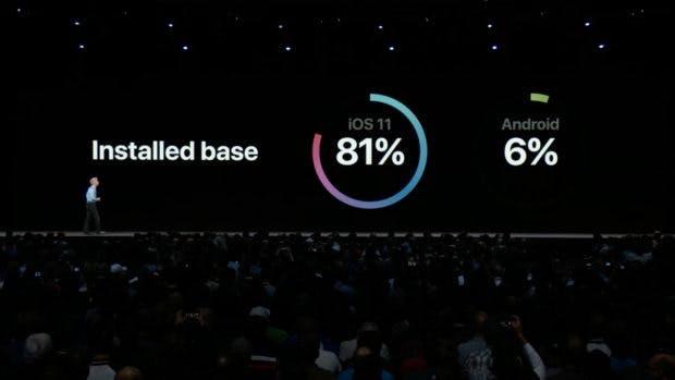 iOS 11 ist auf über 80 Prozent aller iOS-Geräte installiert. (Screenshot: t3n.de)