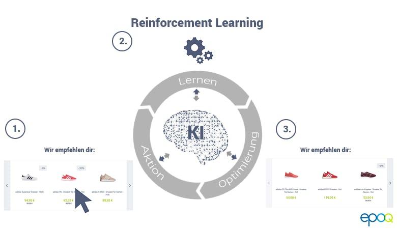 KI-Software kann über Reinforcement Learning selbstständig besser werden.