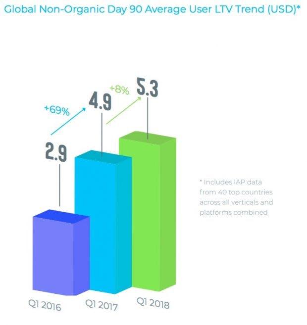 Der Lifetime Value von Apps ist deutlich angestiegen.
