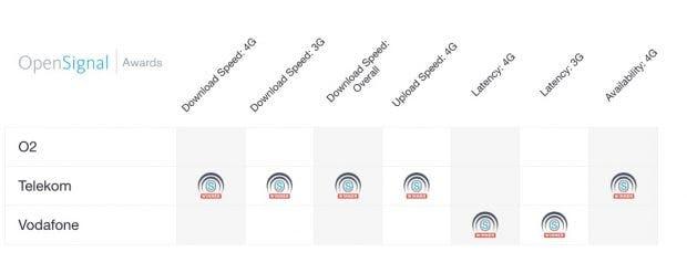 Open Signal verleiht der Deutschen Telekom Preise für Netzausbau und -Geschwindigkeit. (Graafik: Open Signal)