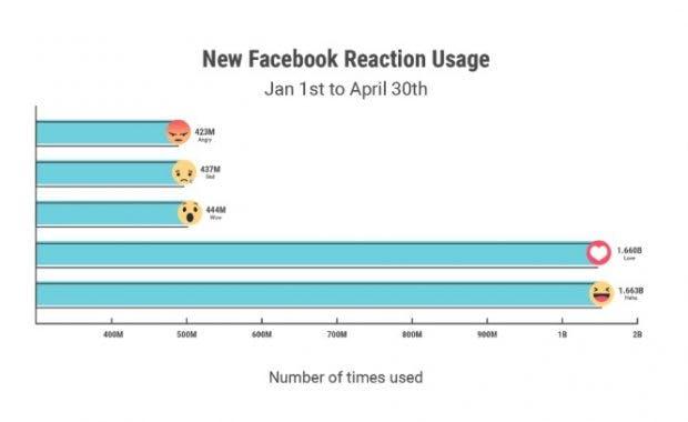 Welche Facebook-Reaktion wird am meisten genutzt?