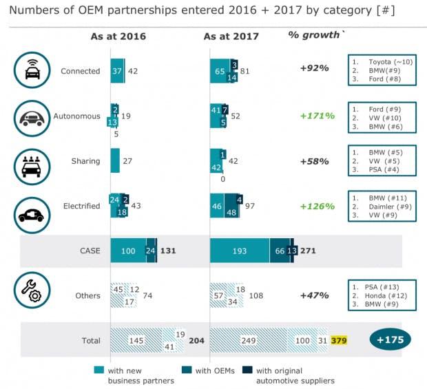 Die im Bereich E-Mobilität und Autonomes Fahren geschlossenen Partnerschaften haben sich im Jahr 2017 gegenüber 2016 verdoppelt. (Grafik: Alix Partners)