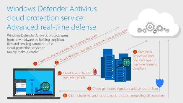 Windows Defender besitzt einen Cloud-Schutz, um Schadsoftware zu erkennen. (Grafik: Microsoft)