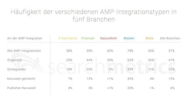 AMP-Anteil nach Branchen