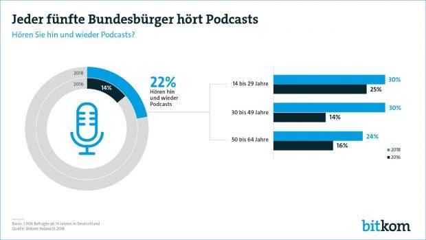 Der Bitkom-Umfrage zufolge hört ein Fünftel aller Befragten Podcasts. (Grafik: Bitkom Research)