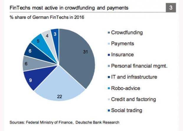 In diesen Segmenten sind deutsche Fintech-Startups tätig. (Grafik: Deutsche Bank)