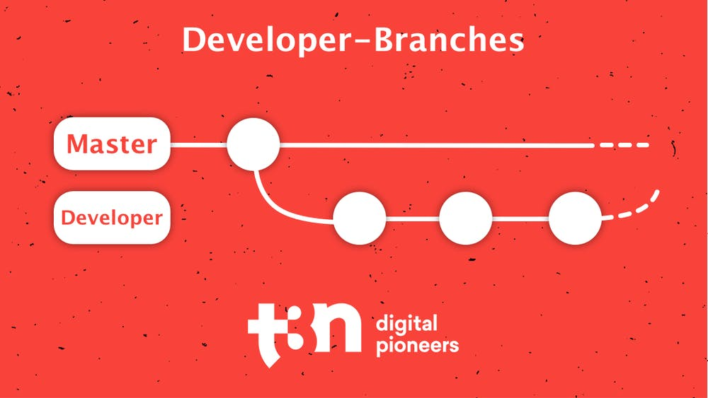 Erweiterung des einfachen Git-Workflows mit Developer-Branch. Veröffentlicht wird nur Code vom Master-Branch. (Grafik: t3n.de)