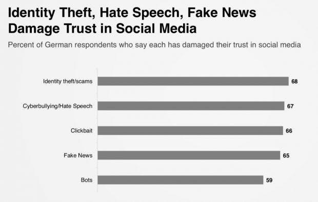 Gründe für das Misstrauen in Social Media