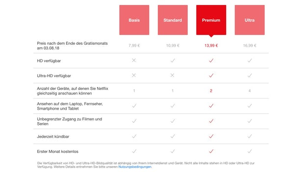 Netflix scheint seine Abo-Preise neu auszutarieren: Nutzer bekommen je nach Browser und Gerät unterschiedliche Kosten und Features angezeigt. Mal enthält das Premium-Abo nur zwei gleichzeitige Streams ... (Screenshot: t3n.de)