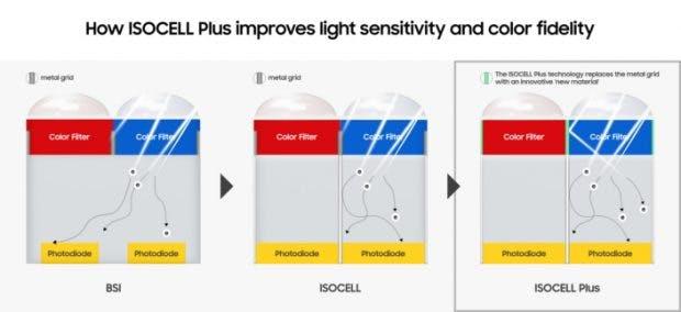 Isocell Plus: Samsung könnte beim Note 9 auf einen neuen Kamera-Sensor setzen. (Bild: Samsung)
