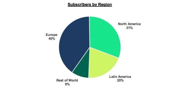Spotify-Abonnenten nach Region. (Grafik: Spotify)