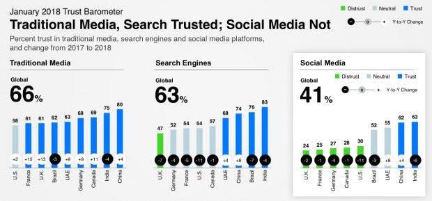 Das Vertrauen in Social Media nimmt ab.