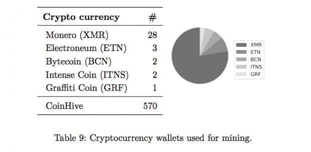 Cryptojacking: Monero steht bei Kriminellen hoch im Kurs. (Grafik: Marius Musch, Christian Wressnegger, Martin Johns, Konrad Rieck)