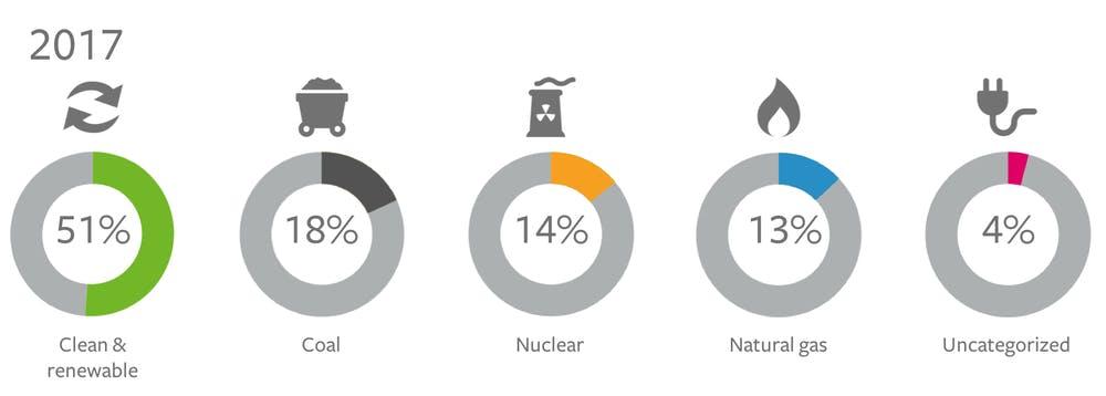 Facebooks Energiemix 2017: Bis 2020 soll der gesamte Energiebedarf durch Ökostrom gedeckt werden. (Grafik: Facebook)
