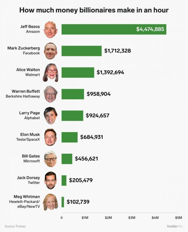 Jeff Bezos  das verdient der AmazonChef pro Minute